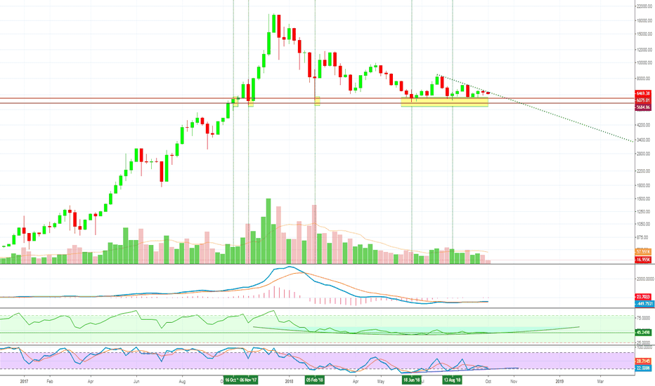 BTCUSD: BITCOIN: Will We Break Up or Down & When Will This Happen?