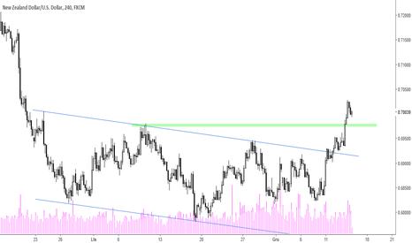 NZDUSD: NZD/USD - kontynuacja zwyżki
