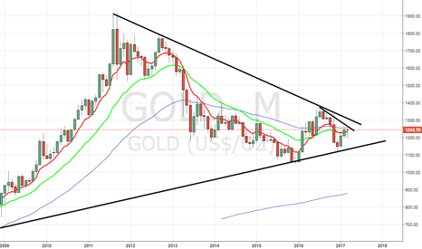 GOLD: Monthly Gold Hitting Short End of The Wedge