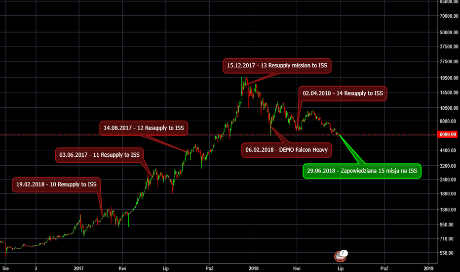BTCUSD: SpaceX, NASA a BTC