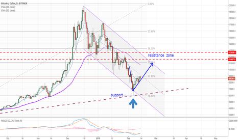 BTCUSD: Bitcoin / USD - short term bounce back target is ~ 10860