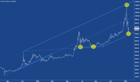 BTCUSD: BITCOIN - BTCUSD - The world is NOT FLAT!