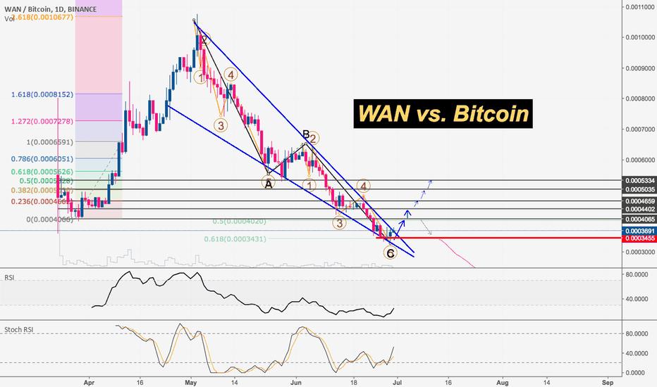 WANBTC: WAN vs. Bitcoin