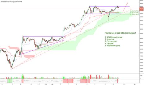 (BTCUSD+BTCUSD+BTCUSD)/3: Next buy zone for Bitcoin
