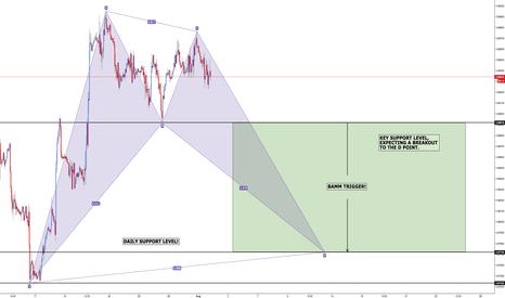 EURGBP: EUR/GBP - Bearish BAMM