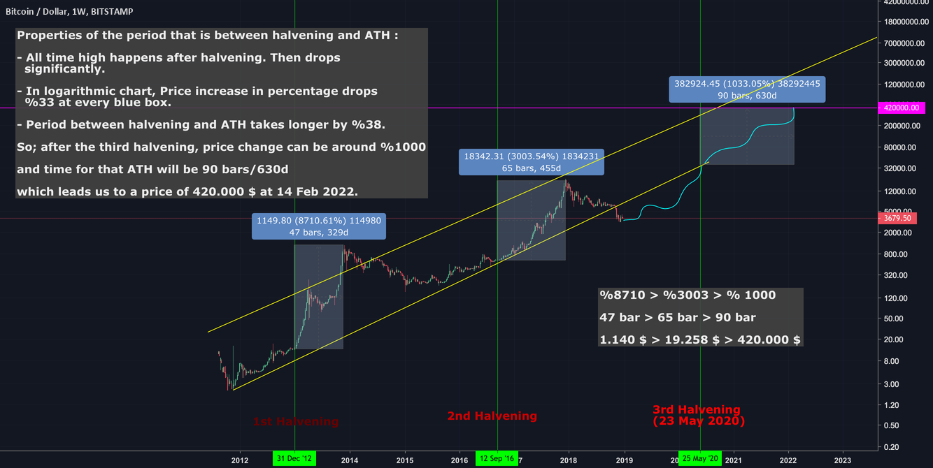 Btc neo chart