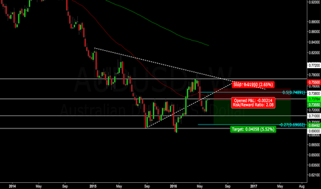AUDUSD: AUD/USD WEEKLY SHORT