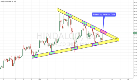 HINDALCO: HINDALCO Triangle Breakout