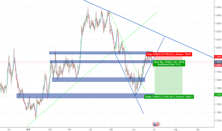 GBPAUD: gbpaud break and retest