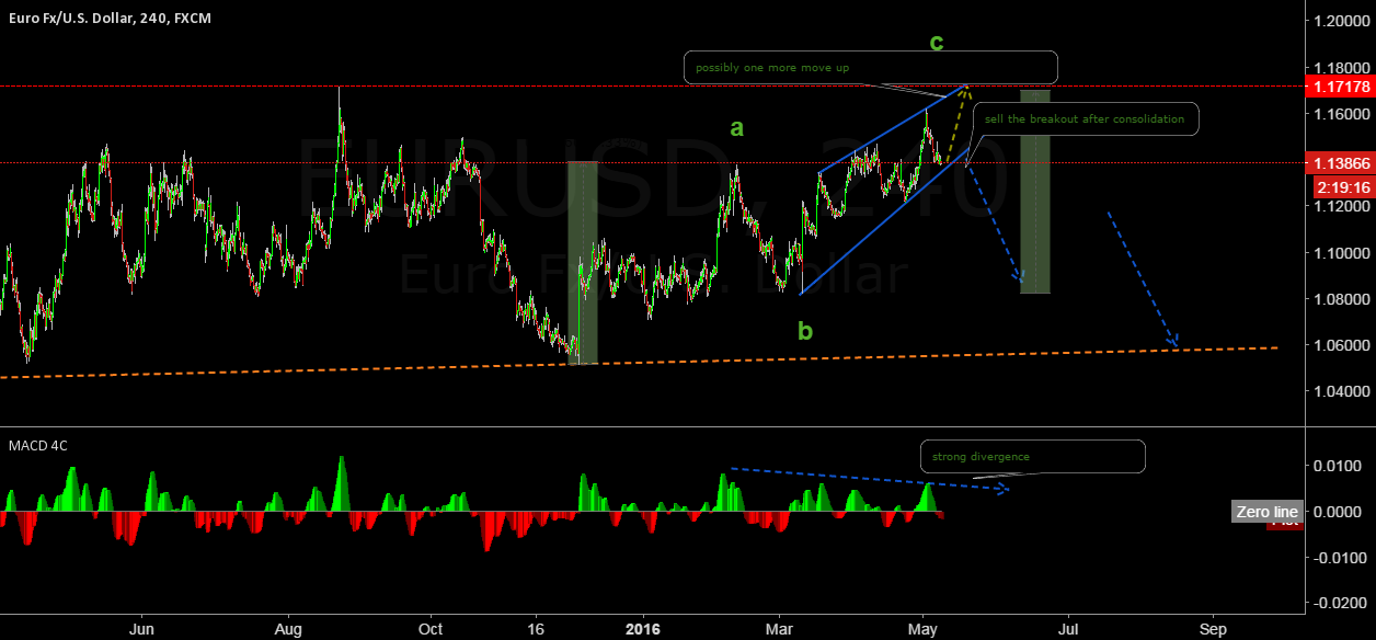 EURO/USD at important junction