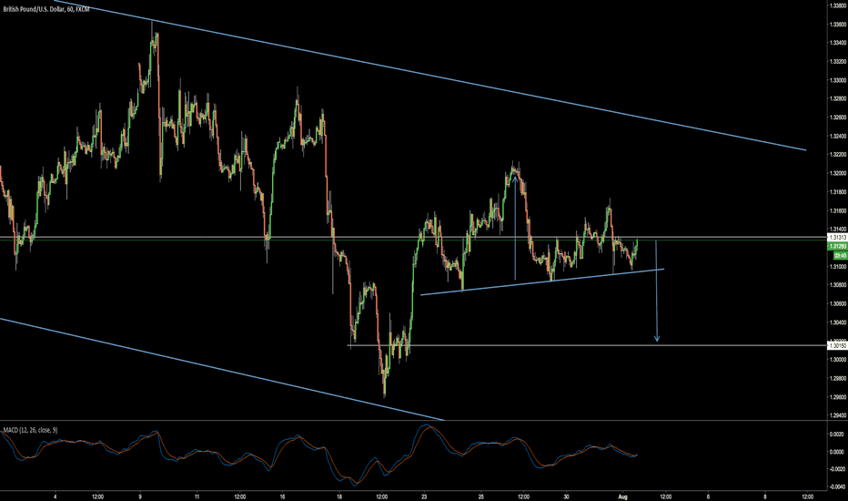 GBPUSD: Possible Head and Shoulders in GBPUSD