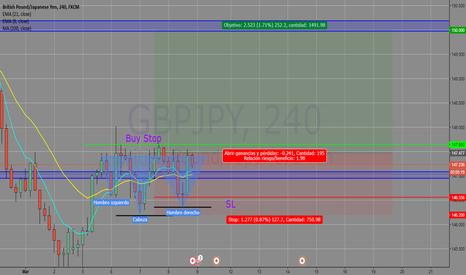 GBPJPY: Posibles largos en GBPJPY en gráfico 4H