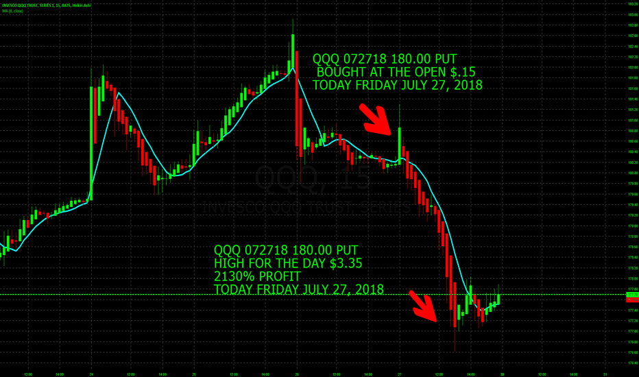 QQQ: 5215% PROFIT IN 3 DAYS TRADING QQQ AND SPY WEEKLY OPTIONS