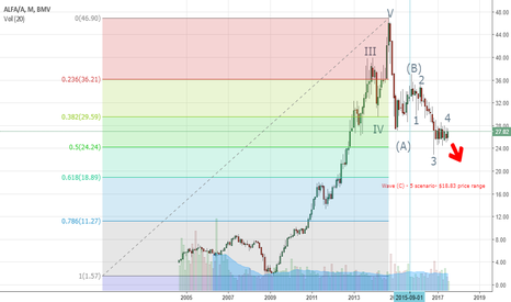 ALFA/A: Alfa's Mexican Stock Exchange Elliott Wave Scenario 1.