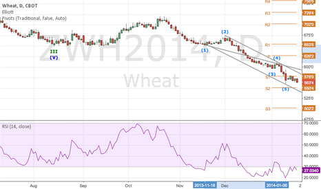 ZWH2014: a doubtful long trade in wheat?