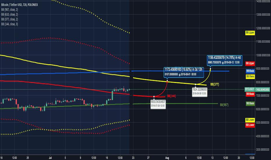 BTCUSDT: $BTC.X next support/resistance 12 BB(377)
