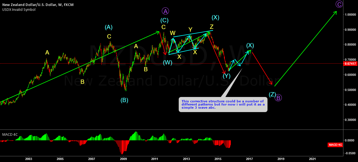NZDUSD POSSIBLE WAVE COUNT ON THE WEEKLY CHART.