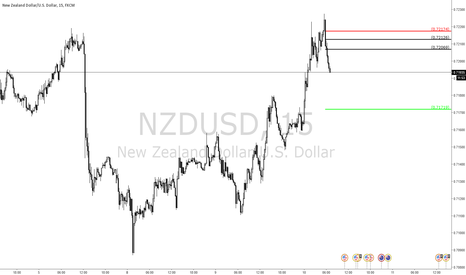 NZDUSD: Nice quick low risk, high probability shorting opportunity.
