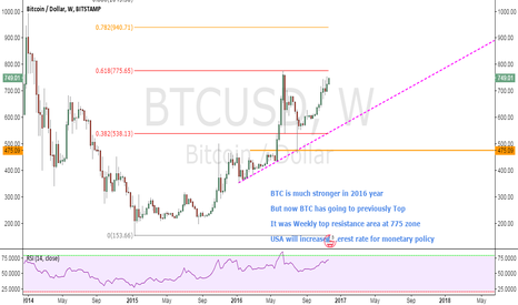 BTCUSD: BTC has goes to previously top