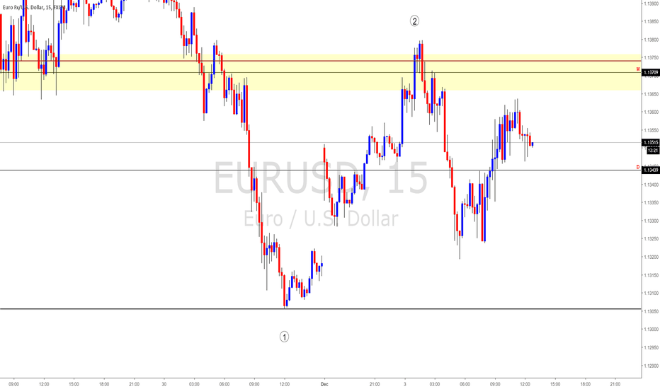 EURUSD: EURUSD 1H - 15M Analysis Continued #FOREX
