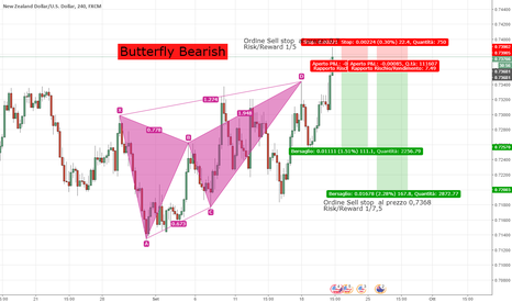 NZDUSD: NZD/USD Butterfly Bearish