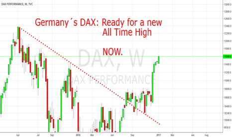 DAX: Germany´s DAX: Ready for a new ATH