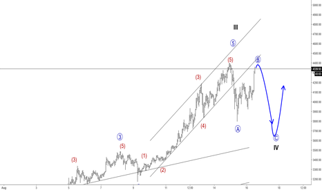 BTCUSD: Elliott Wave Analysis: BTCUSD Intra-day View