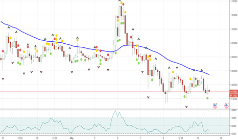 XRPUSD: Ripple forecast XRPUSD,Struggle Back news & trading signals