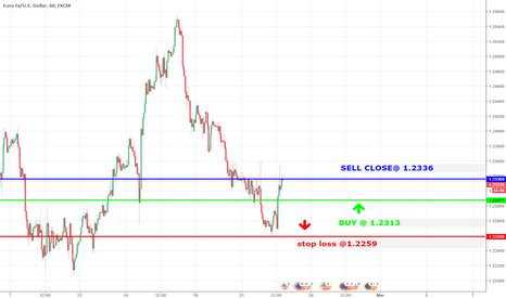 EURUSD: SHORT Trade with >70% probability: sell close@ 1,2336