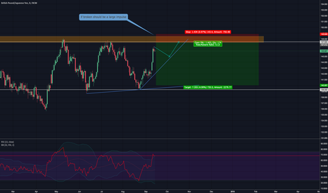 GBPJPY: short possibility