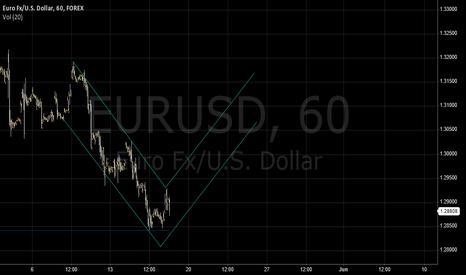 EURUSD: EUR UP