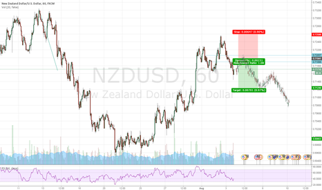 NZDUSD: Sell The Upmove