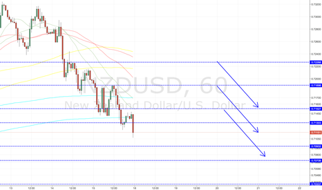 NZDUSD: NZDUSD SHORT ENTRY LEVELS, ASIAN SESSION ONLY