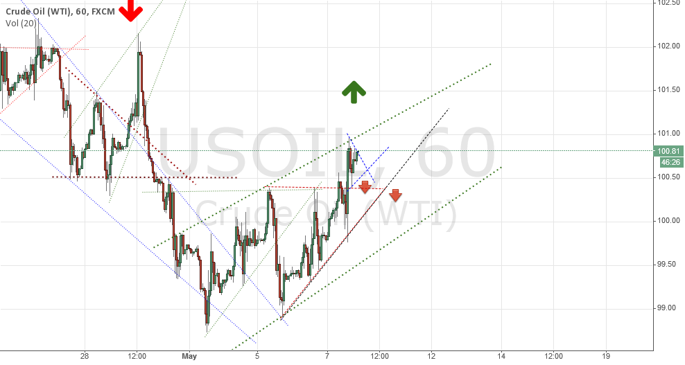 USOIL Triangle Being Made