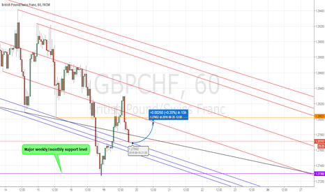 GBPCHF: GBPCHF trend line idea (Hourly chart)