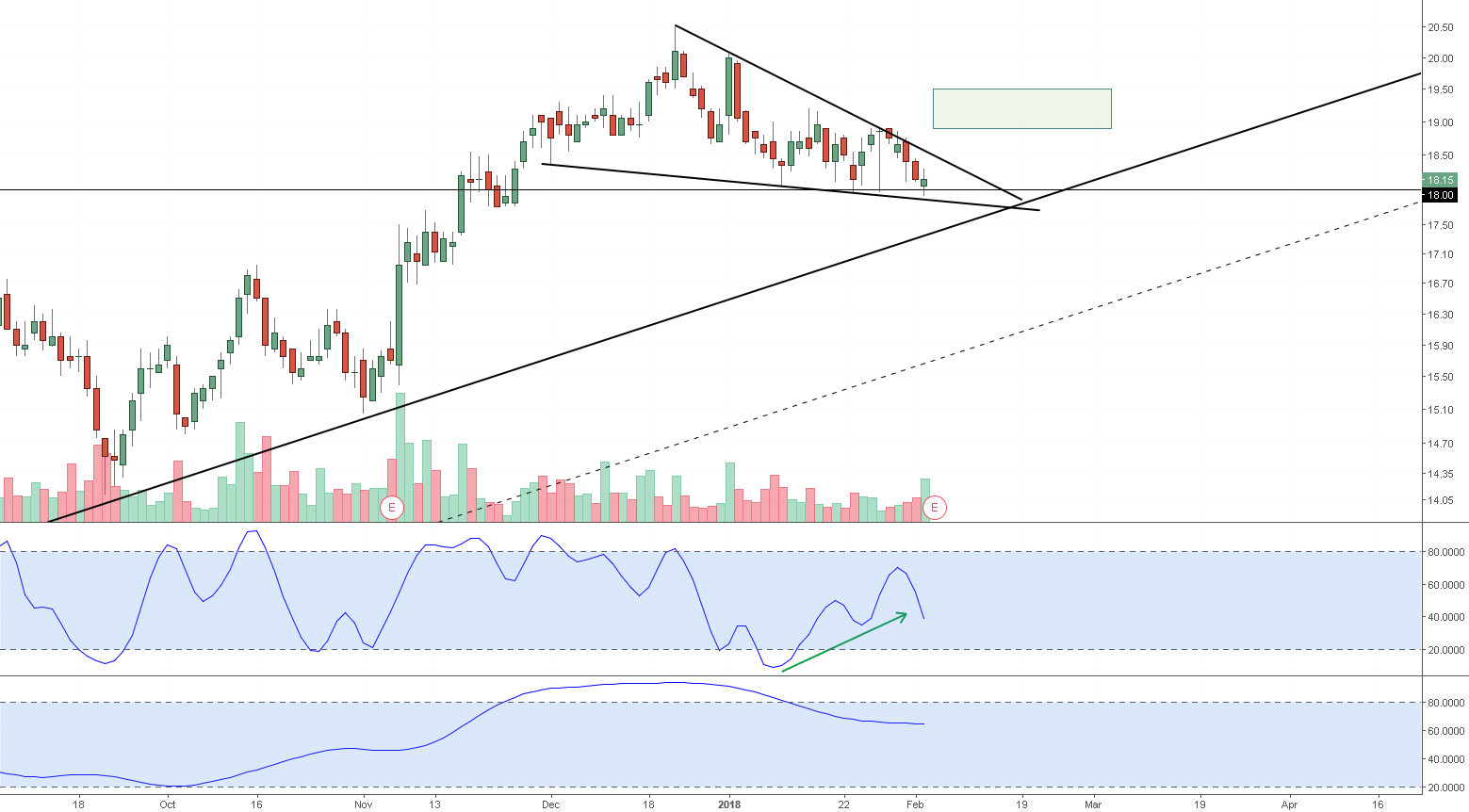 FRPT - Falling Wedge Breakout Update