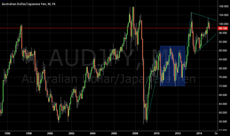 AUDJPY: AUD\JPY - LONG WAITHED SHORT POSITION