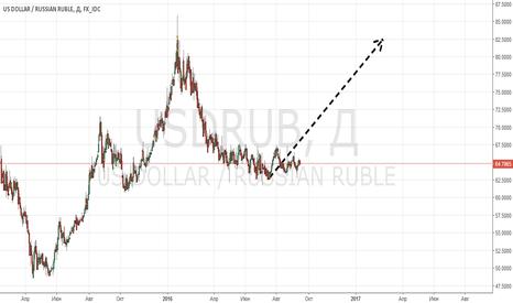 USDRUB: 10 причин избавиться от рубля до конца выборов! (1-5)