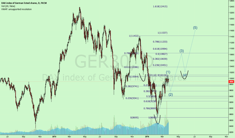 GER30: iH&S? Just charting