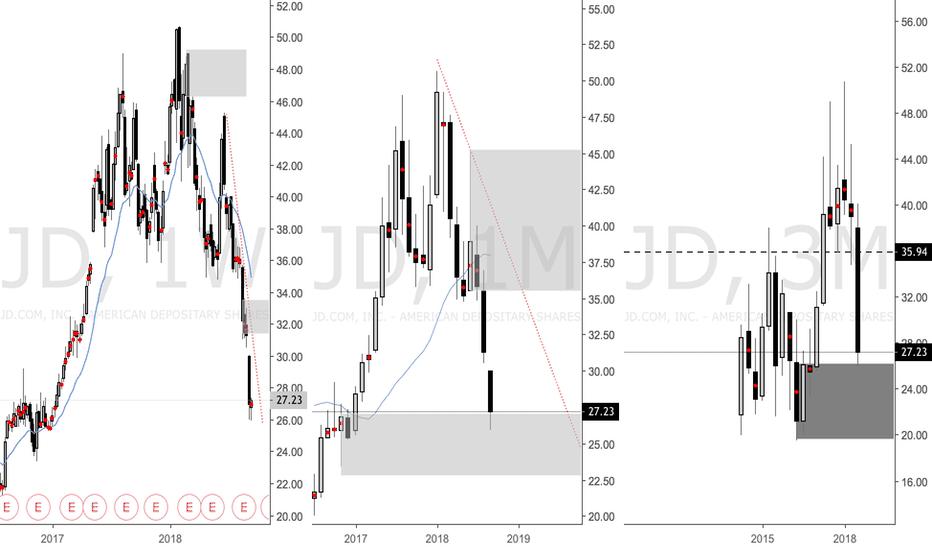 JD: JD Long Term Supply and Demand Analysis