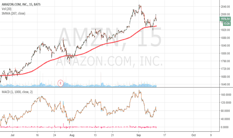 AMZN: Amazon the bull run doesn´t stop...