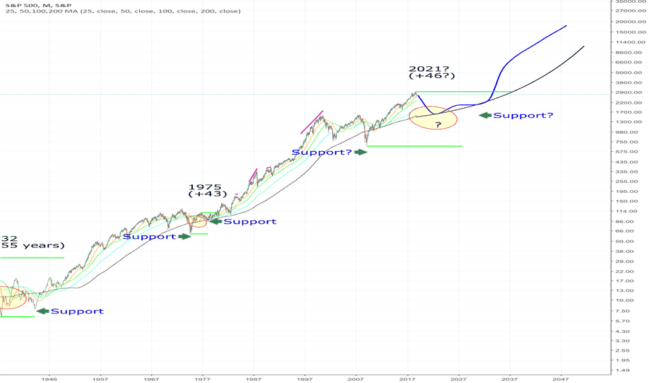 SPX: A 4 to 5 Decade Cycle on the SPX