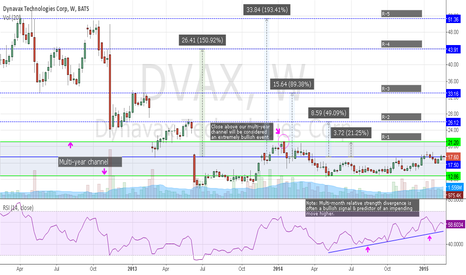 DVAX: DVAX -Bullish RSI Divergence May Signal an Impending Move Higher