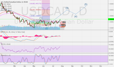 USDCAD: USDCAD update Price is maybe wave 3 - Day