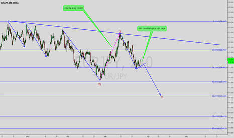 EURJPY: EURJPY may be tightening for another move down