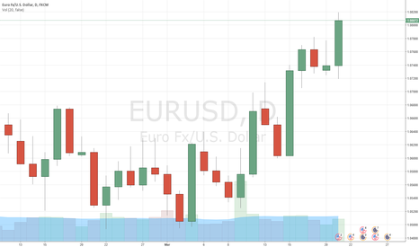 EURUSD: EURUSD long close to target after presidential debate in France