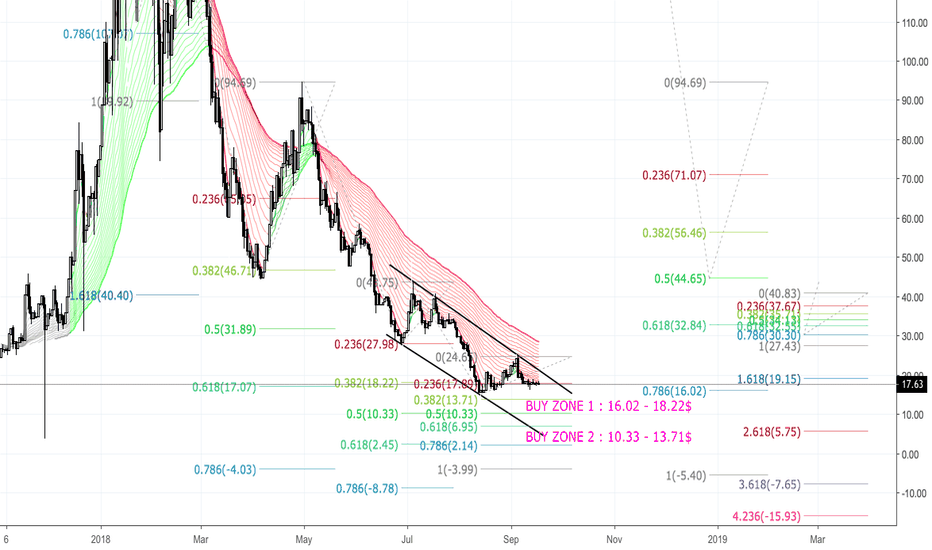 NEOUSD: NEO/USD - Finding the bottom - xuanhaimmoer