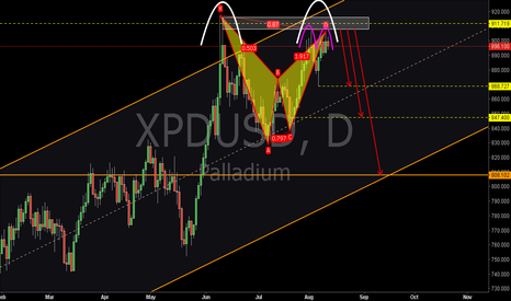 XPDUSD: XPDUSD:Bearish Bat Pattern and Double Top
