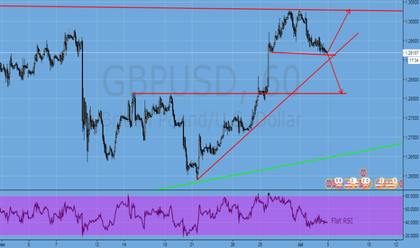 GBPUSD: Gbpusd in accumulation mode !!!