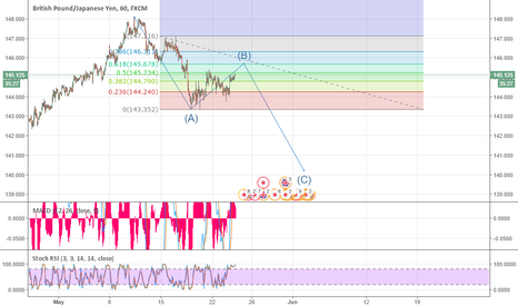 GBPJPY: ABC Correction. Wave B near completion